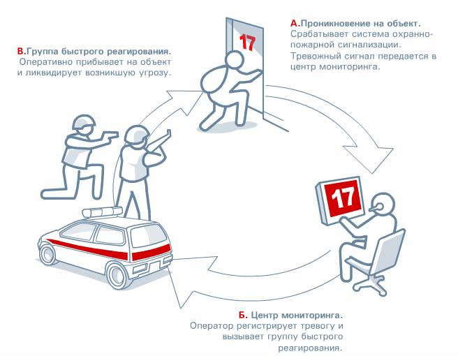 Пультовая охрана в Москве на выгодных ...: www.k-bb.ru/uslugi/ohrana-pultovaya